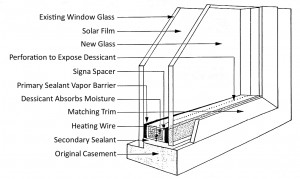See how Signa System windows are put together in this window cross section