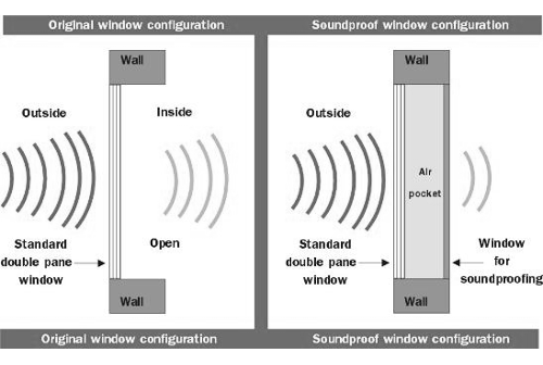 window noise insulation double glazing new approach to noise reduction blog signa system
